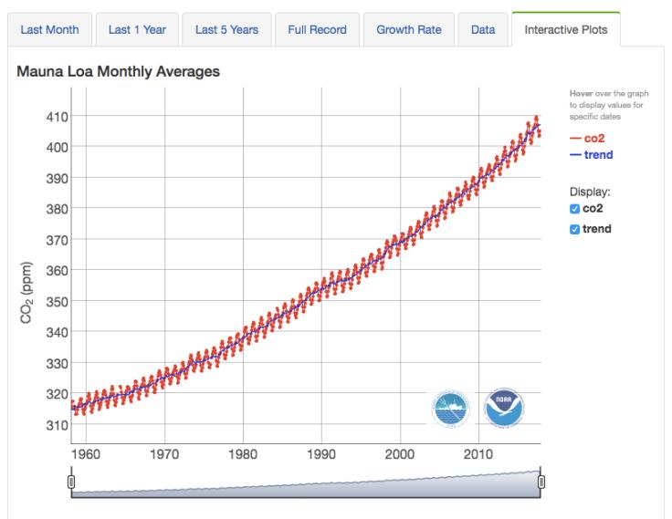 NOAA CO2 Data